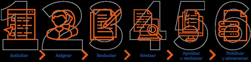 Redacción, Aprobación y Control Documental